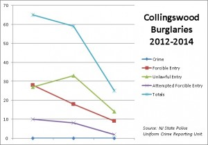 Data from the NJ State Police show that burglaries and burglary attempts are declining in Collingswood since 2012. Credit: Matt Skoufalos.