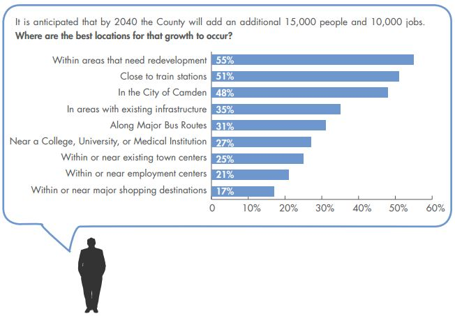 Most Camden County residents surveyed are in favor of adding new jobs and homes in redevelopment areas. Credit: Camden County Land-Use Master Plan.