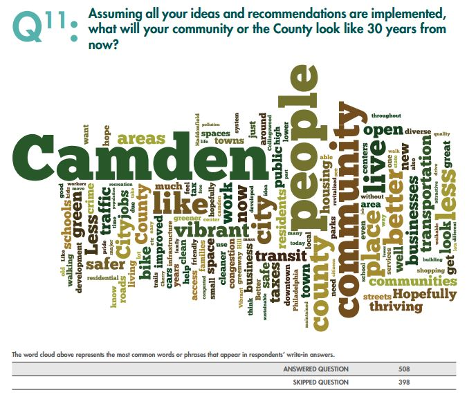 This word cloud shows the most popular phrases from survey respondents. Credit: Camden County Land-Use Master Plan.