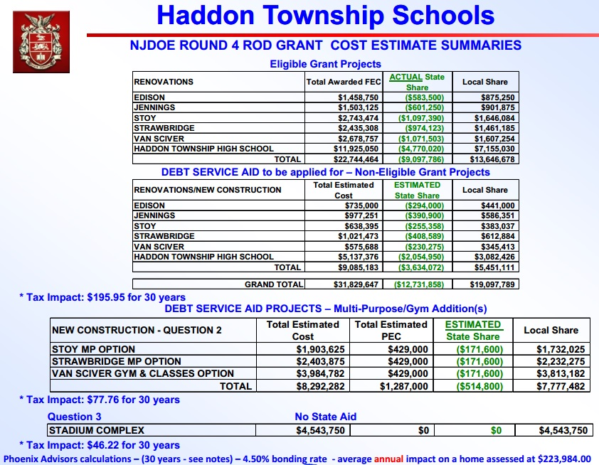 Estimated figures provided by the Haddon Township school district on the $40 million improvements to its facilities. Credit: Haddon Township Schools.