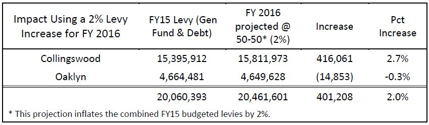 Budget figures from Volk's study outline the possible cost of a merger. Credit: Camden County Executive Superintendent.