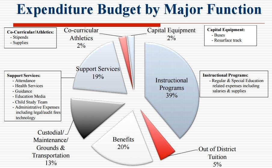 Haddon Twp. 2015-16 School Budget. Credit: Haddon Twp. Schools.