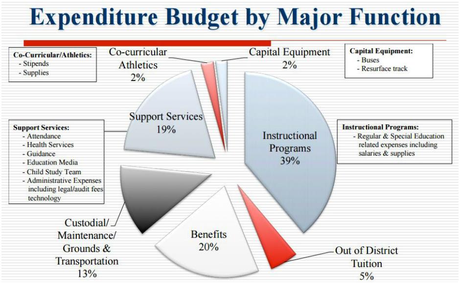 Haddon Twp 2015 budget. CreditL HT BOE.