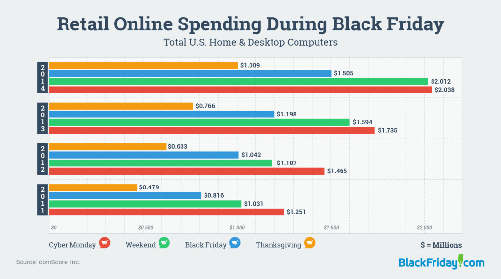 Spending patterns. Credit: BlackFriday.com