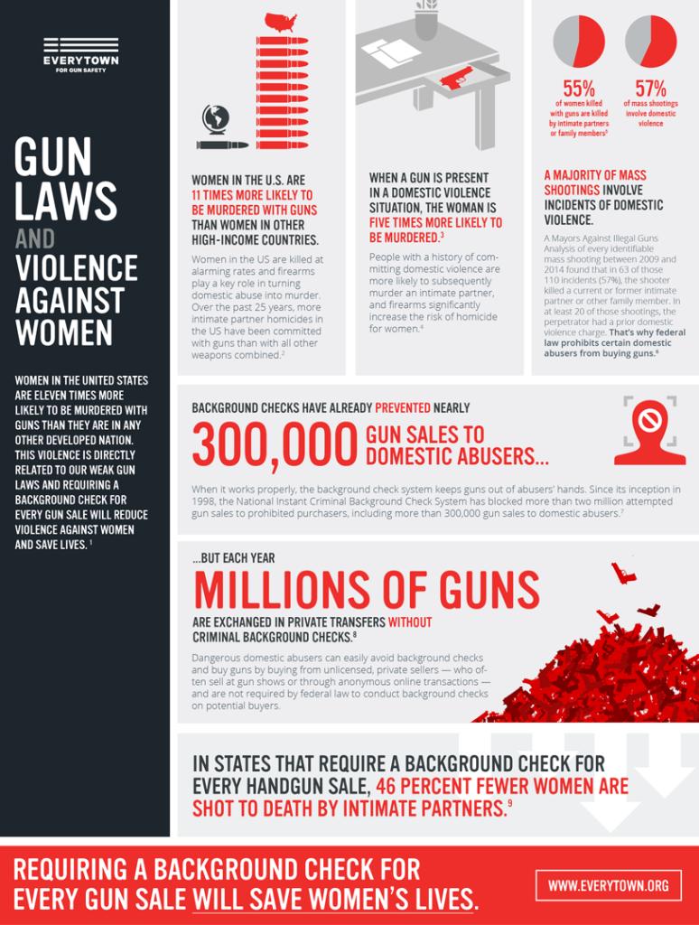 Women & Gun Violence. Credit: Everytown.org.