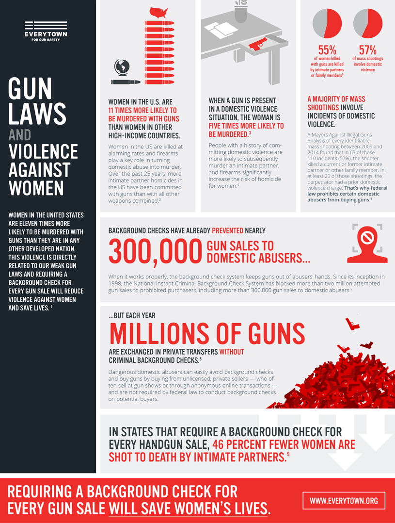an introduction to the issue of gun control in the united states The united states has 1205 guns  the effect on 'shall-issue' [concealed gun]  the second amendment is not an unlimited right to own guns gun control laws.
