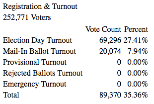 Voter Turnout in the 2016 NJ Primary Elections, Camden County. Credit: Camden County Board of Elections.