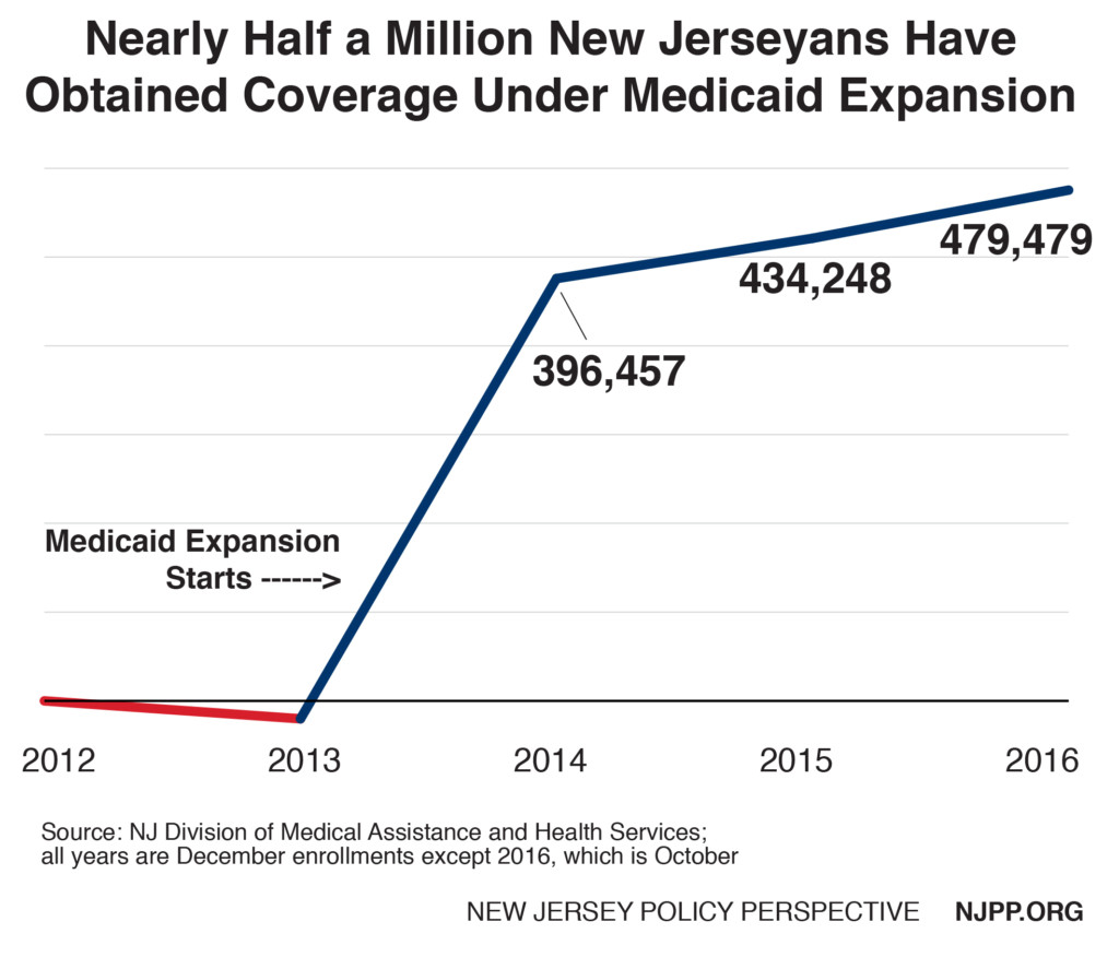 NJ Medicaid enrollees. Credit: NJPP.