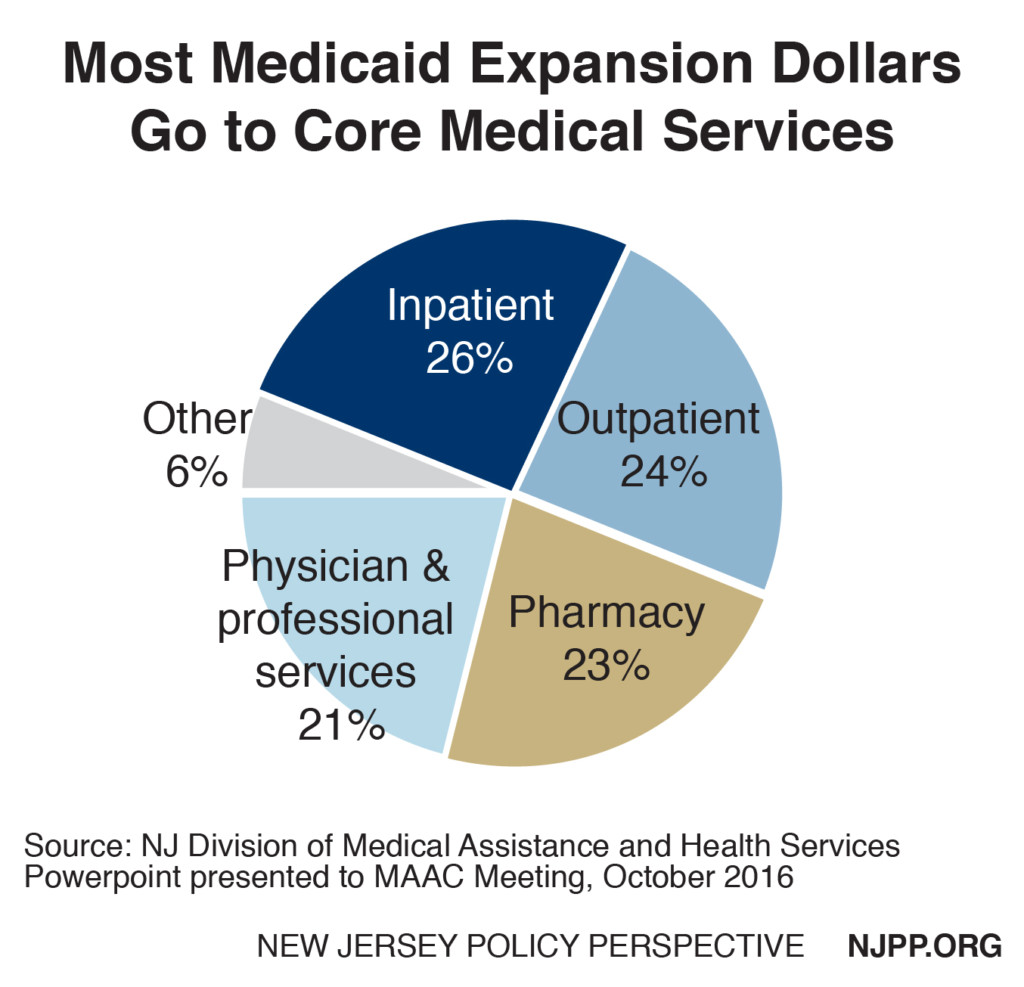 Medicaid expansion spending in NJ. Credit: NJPP.